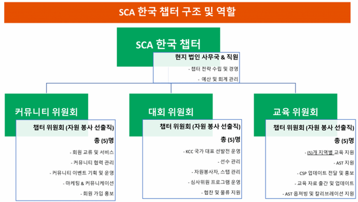 Korea-Chapter-Structure-768x435.png