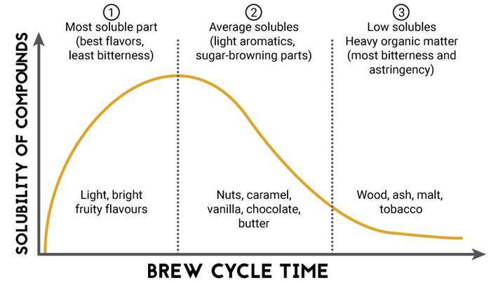coffee-brewing-cycle.jpg