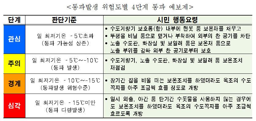 6.동파예보제_서울시홈페이지.jpg