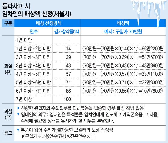 7.동파사고 배상액 산정_머니투데이.jpg