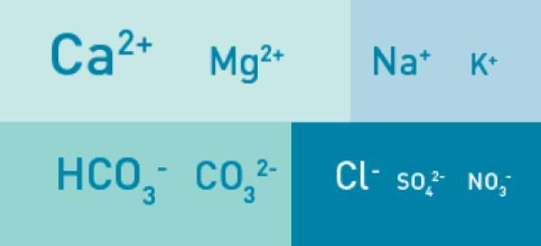 figure2_물에함유된대표적이온.PNG