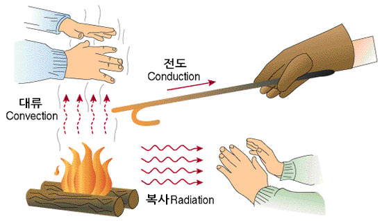 modes-of-heat-transfer-conduction-convection-and-radiation.jpg