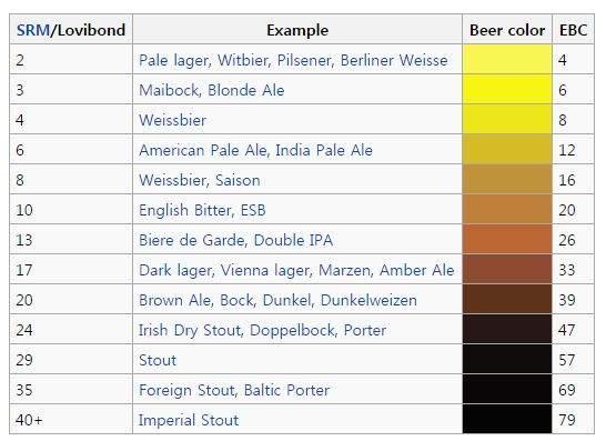 Colour-based-on-Standard-Reference-Method-SRM.jpg