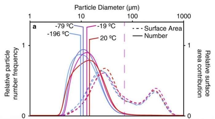 Temperatures-Graph-1024x566.jpg