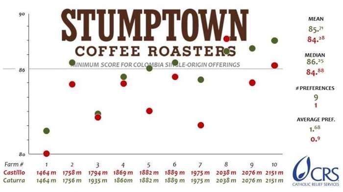 Stumptown-CRS-Colombian-Varietal-Cuppings-Results-Graph.jpg