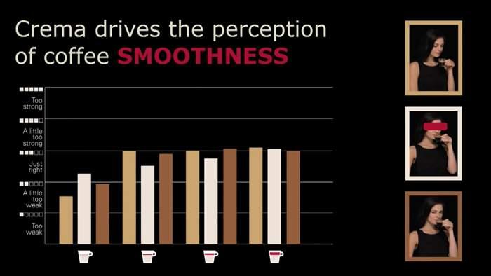 Britta Folmer- How Crema Impacts the Consumer's Perception of Coffee.mp4_20141007_110510.556.jpg