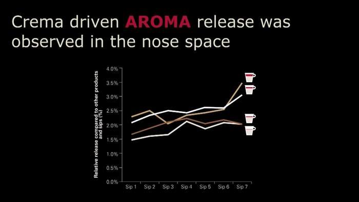 Britta Folmer- How Crema Impacts the Consumer's Perception of Coffee.mp4_20141007_111402.051.jpg